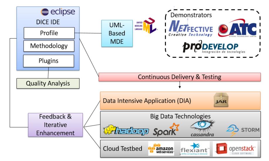 DICE-Framework
